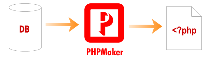 PHPMaker 2019 Crack + License Key Free Download [Latest]