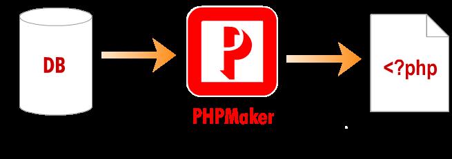 PHPMaker 2019 Crack + License Key Free Download [Latest]