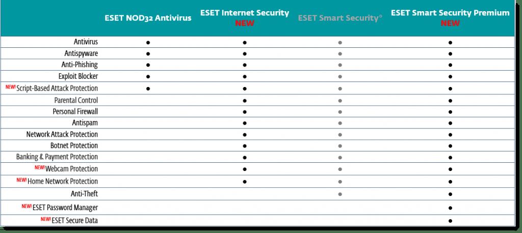 ESET NOD32 13.1.21.0 Crack + License Key Full Download 2020